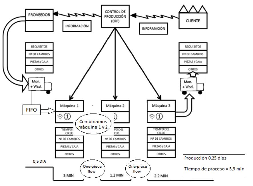 mapeo de la cadena de valor  una herramienta gr u00e1fica para